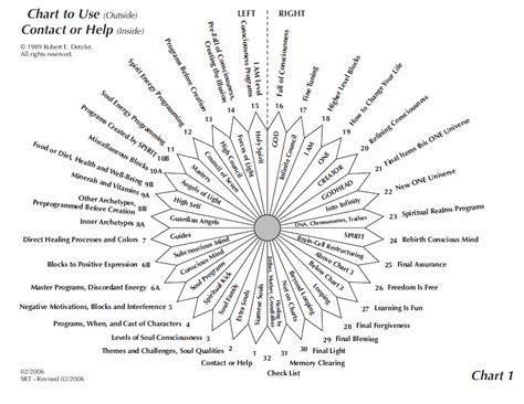 srt chart set spiritual response association