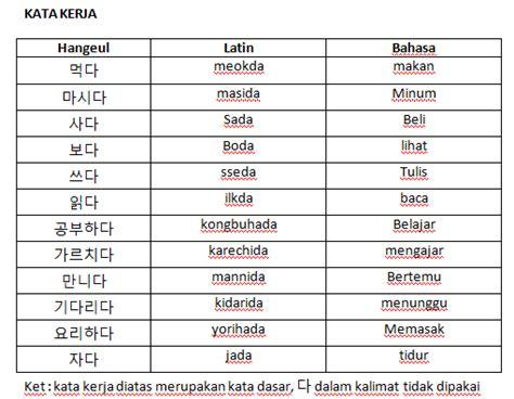 link untuk membuat nama korea partikel dalam bahasa korea devina septyani