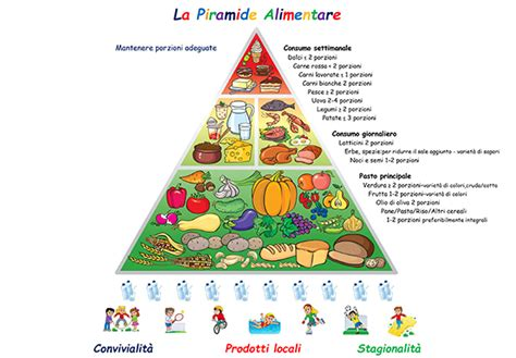 nuova piramide alimentare italiana la nuova piramide alimentare della dieta mediterranea