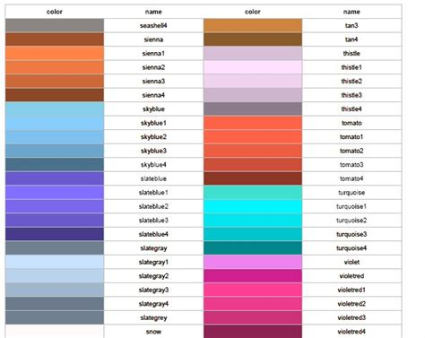 list of color t z statistics september 2006