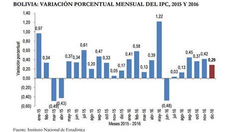 aumento del ipc para 2016 colombia aumento del ipc 2016 aumento ipc 2016 uruguay bolivia cerr