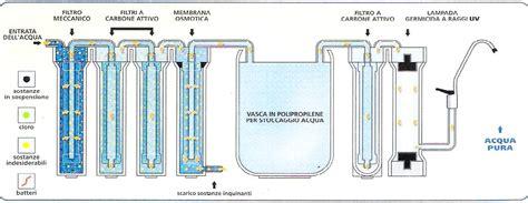 depurare acqua rubinetto depurazione acqua