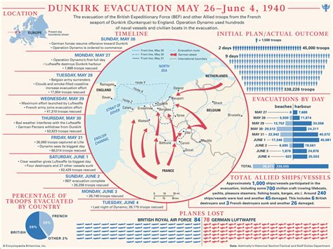 Newspaper History Facts Britannica Dunkirk Evacuation Facts Pictures Summary Britannica