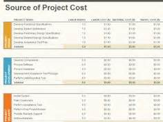 Will Mba Help Get Into Project Management by Simple Expense Budget Template Helps Make Forecasts