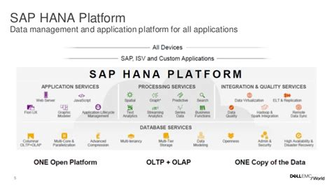 Supplier Shema Top By Hana mt12 sap solutions from dell from your datacenter to the cloud
