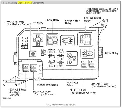 2014 toyota corolla fuse box diagram repair wiring scheme