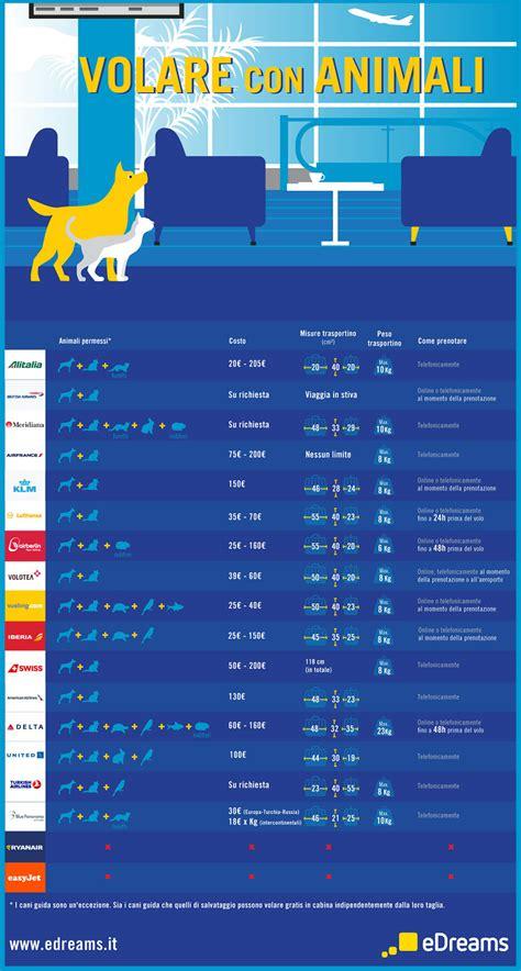 si possono portare i cani sul treno cani e gatti in aereo quali sono le compagnie pet friendly
