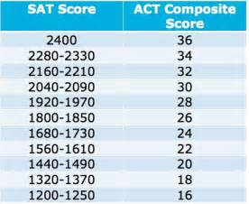 Why do standardized testing programs report scaled scores