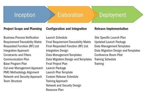 scope management plan template project scope management
