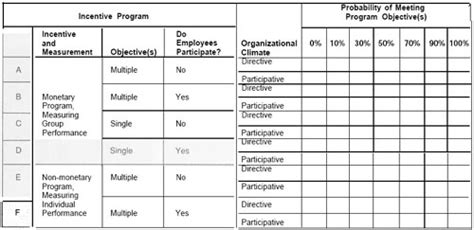 Incentive Programs In Construction Projects Safety Incentive Program Template Free