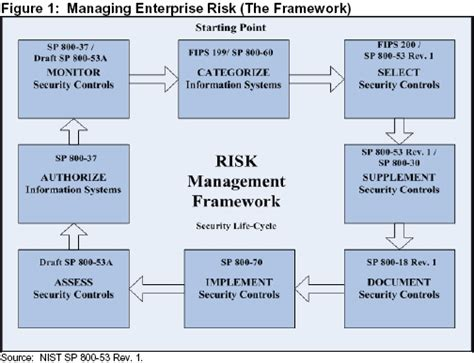 information security standards template pretty risk management framework template photos exle