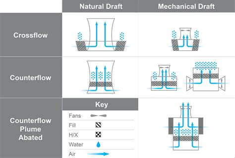 how do tower fans work how cooling towers work w diagram pictures principles
