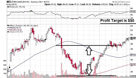 cup and handle stock pattern cup and handle chart pattern best stock picking services