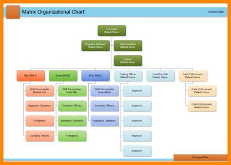 organisational flow chart template 13 organizational flow chart template emails sle