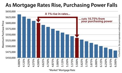 mass housing loan rates mass housing loan rates 28 images mass housing mortgage rates will mortgage rates