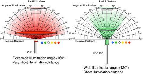 light emitting diode equation backlighting surfaces using discrete leds