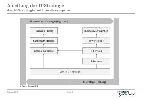 und innere ableitung tisson company it management strategie