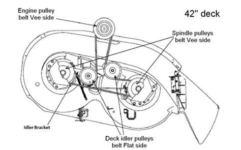 yard machine 42 inch mower belt diagram solved need how to put on and route a mower