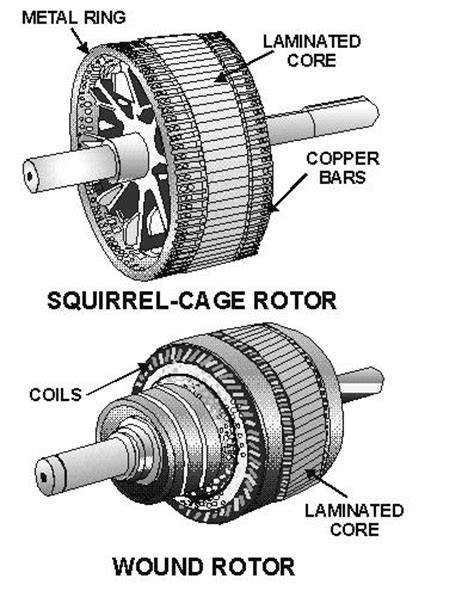 types of induction motor engineering photos and articels engineering search engine june 2009