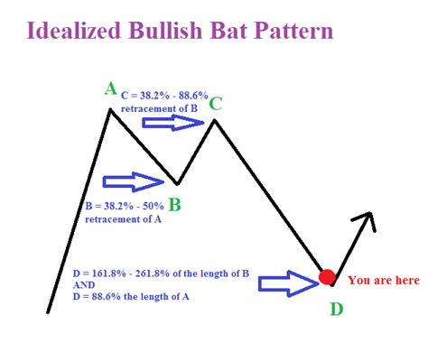 bat pattern trading eur gbp looking to emerge from the bat cave