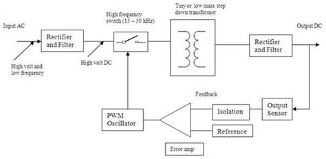 high switching frequency power supply what is switching frequency sunpower uk