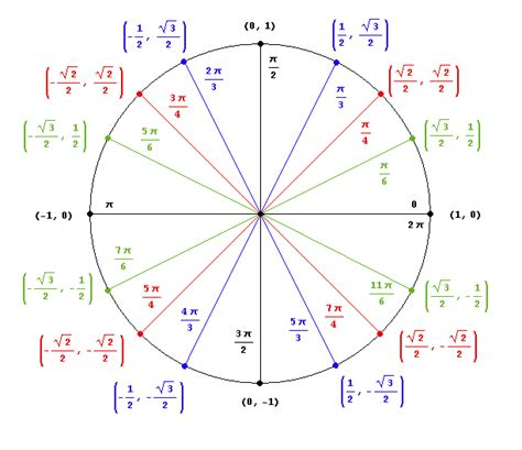trig resource transferring angles  radians