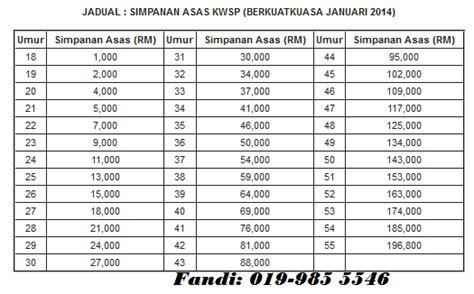 jadual cukai pendapatan 2014 kadar simpanan asas baru kwsp 2014 takaful smart medic