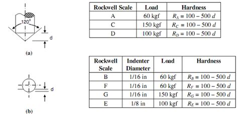 rockwell hardness rating rockwell hardness hardness assignment help