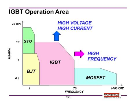 high voltage high frequency transistor igbt technical ppt