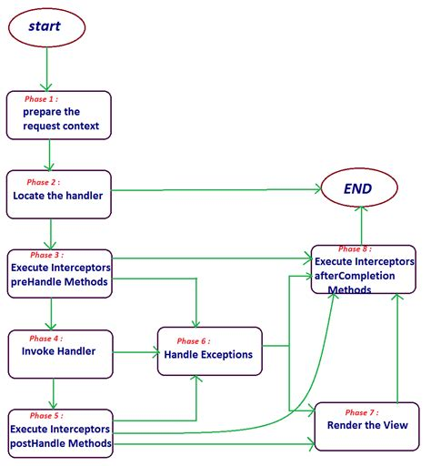 java project architecture diagram java project architecture diagram gallery diagram design