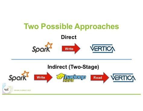 pattern matching vertica vertica and spark connecting computation and data