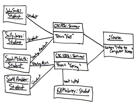 tutorialspoint agile uml object diagram 28 images uml and sysml tools what