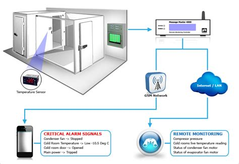 cold room temperature cold room monitoring linkwise technology