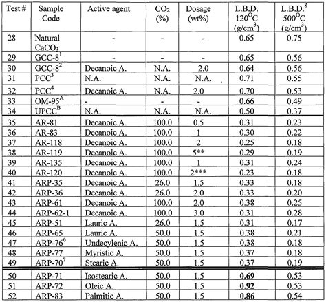 ammonium hydroxide density table wo2003020642a2 precipitated aragonite and a process for