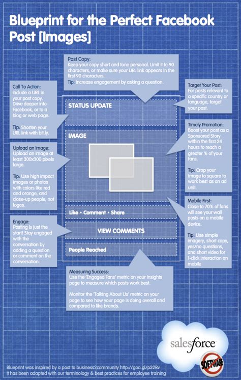 format video fb anatomy of the perfect facebook post