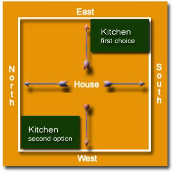 layout of kitchen according to vastu kitchen is the most important place in the house so one