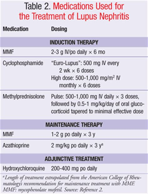 Sle Speech Therapy Goals current therapies for lupus nephritis