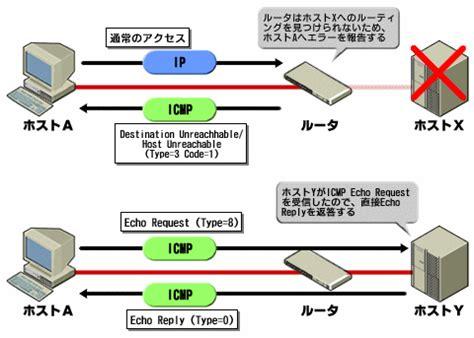 windows vista resetting echo request failed ネットワークの疎通を確認するには ping traceroute ネットワーク コマンドでトラブル解決 1 it