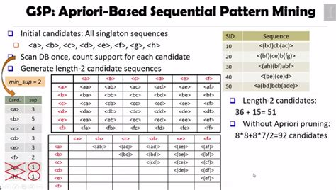 sequential pattern analysis data mining pattern discovery 3 sequential pattern mining