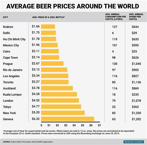 Beer Prices In Different Cities Around The World Average Prices