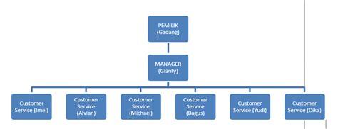 membuat struktur organisasi manual tugas akhir laporan audit audit dan analisis sistem
