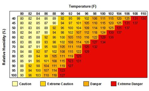 heat index climatology state climate office of