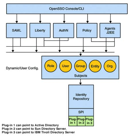 service repository pattern java chapter 2 examining opensso enterprise sun opensso