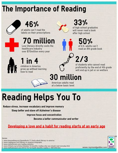 reading info the importance of reading infographic shop geddes