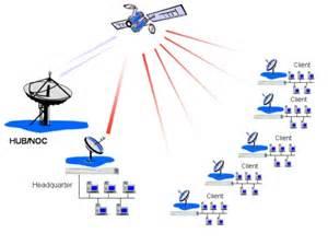 broadband satellite providers satellite