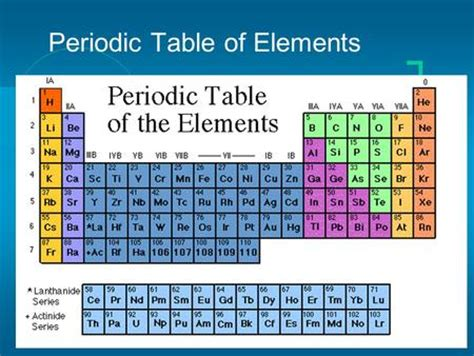 What Does Na Stand For On The Periodic Table by What Does Au On The Periodic Table Unit 4 The Periodic Table Of Elements Ppt