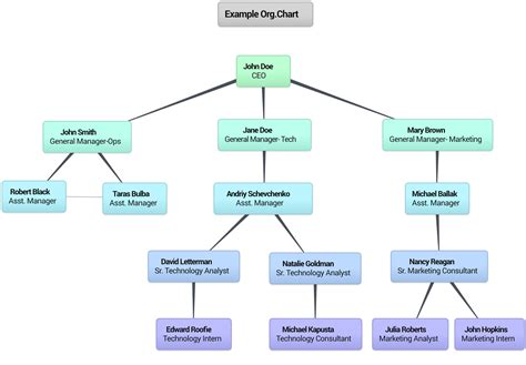 template hierarchy exles