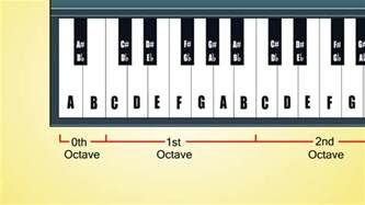Piano Key Notes by The 2 Best Ways To Learn Keyboard Notes Wikihow