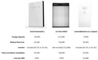 Electricity Cost For Tesla Tesla Powerwall 2 Has No Competition Comparison With Lg