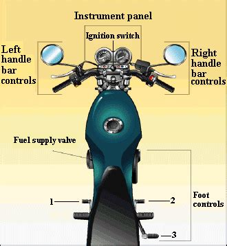diagram of motorcycle controls controls overview foot controls cbt begin motorcycling